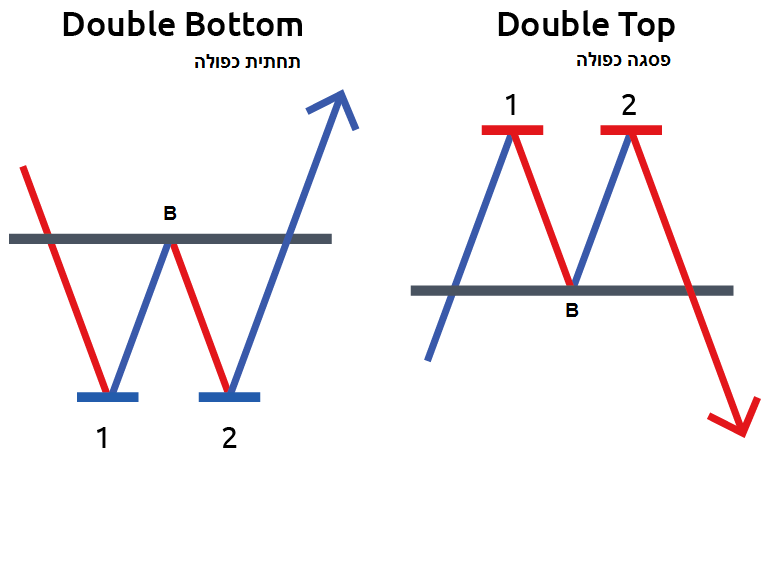 Double Bottom Double Top
